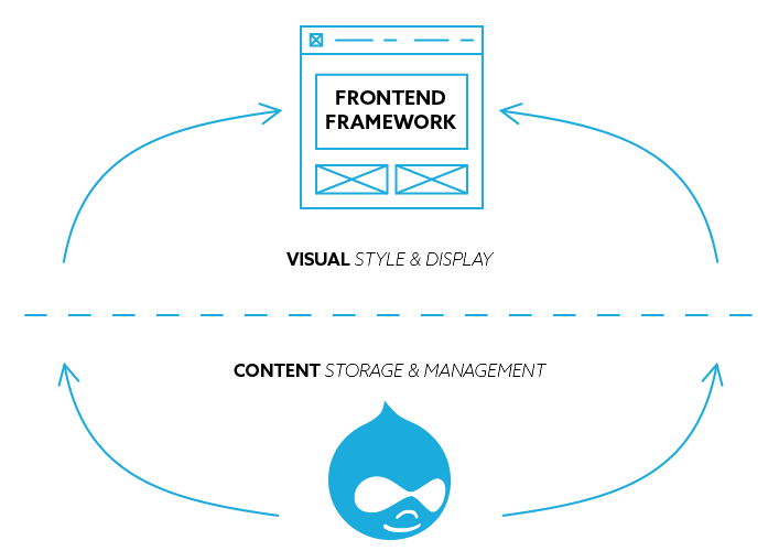 Diagram of Headless Drupal as a content database with a separate frontend framework